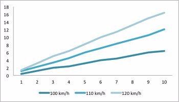 Håll rätt hastighet i trafiken